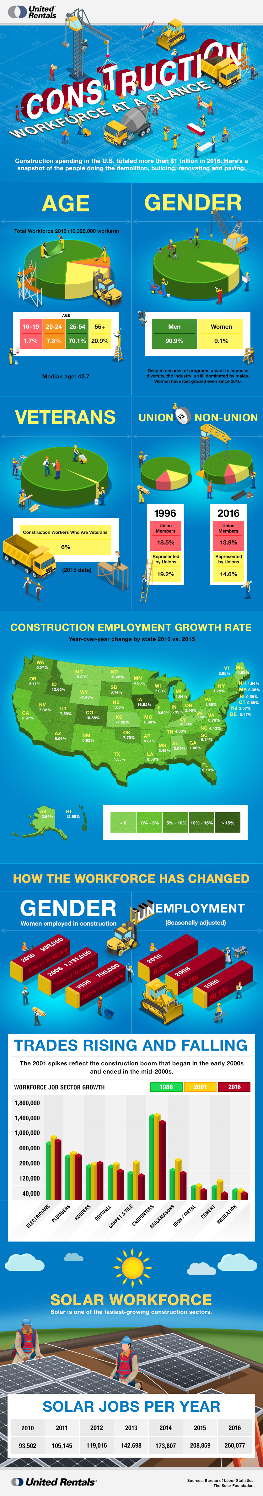 Workforce Infographic