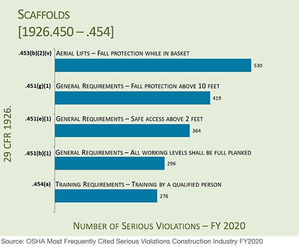 OSHA Most Frequently Cited Serious Violations in the Construction Industry FY2020