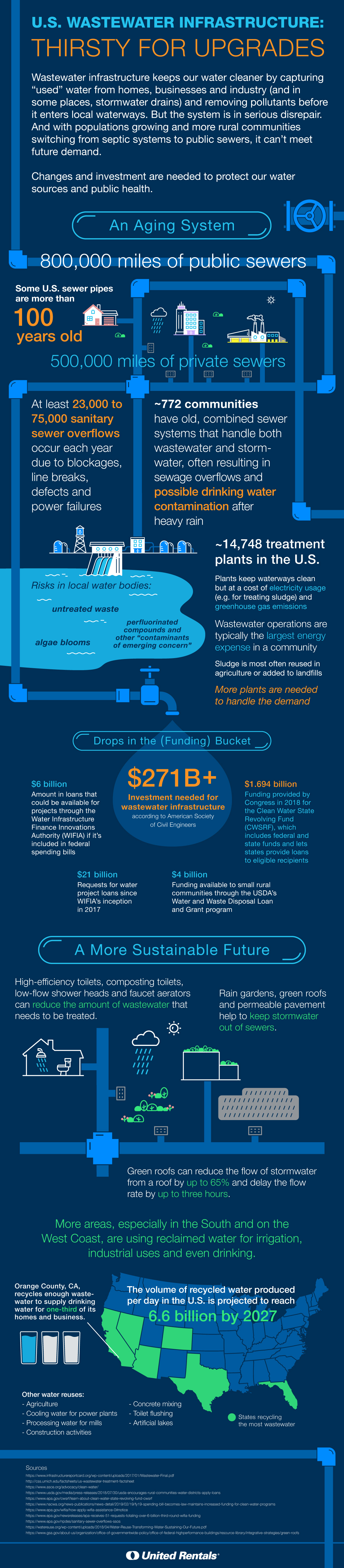 Wastewater Infographic