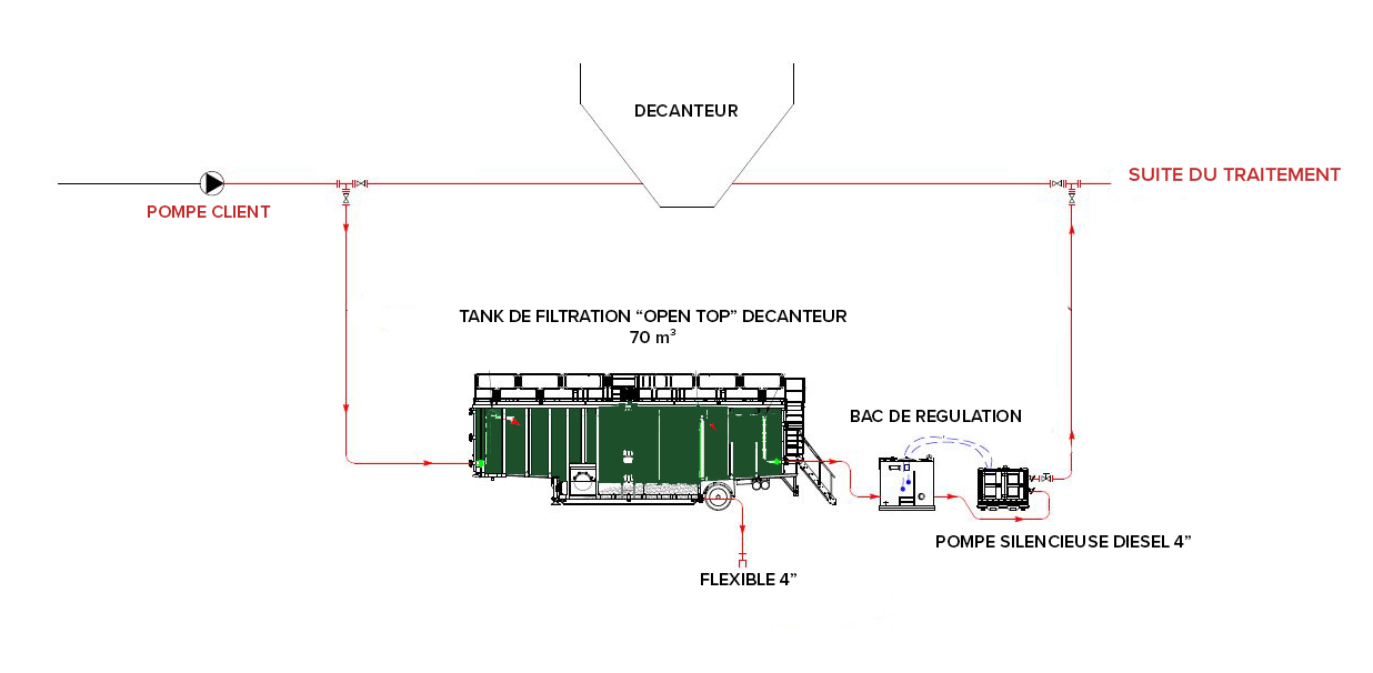 Technical Plan - Primary clarifier